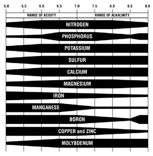 relationship of soil ph and nutrient availability chart