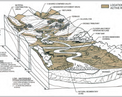 Active River Area schematic